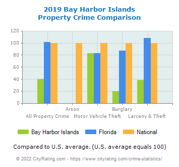 Bay Harbor Islands Property Crime vs. State and National Comparison
