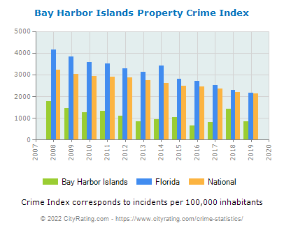 Bay Harbor Islands Property Crime vs. State and National Per Capita
