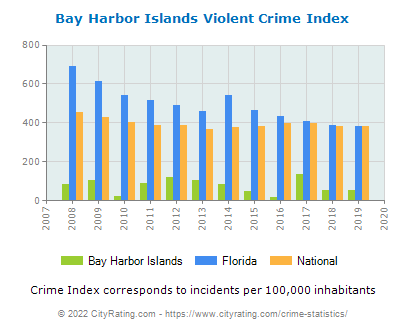 Bay Harbor Islands Violent Crime vs. State and National Per Capita