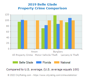 Belle Glade Property Crime vs. State and National Comparison