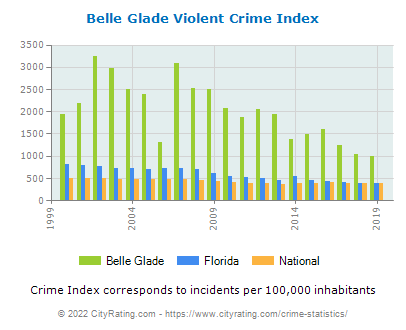 Belle Glade Violent Crime vs. State and National Per Capita
