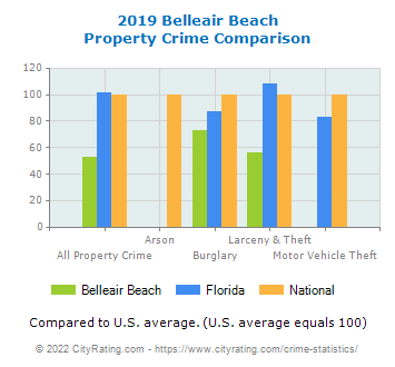 Belleair Beach Property Crime vs. State and National Comparison