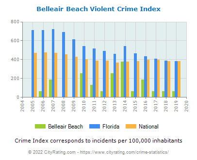Belleair Beach Violent Crime vs. State and National Per Capita