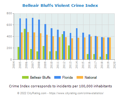 Belleair Bluffs Violent Crime vs. State and National Per Capita