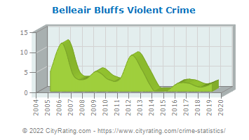 Belleair Bluffs Violent Crime