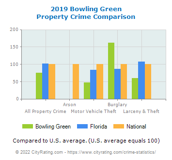 Bowling Green Property Crime vs. State and National Comparison