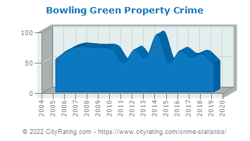 Bowling Green Property Crime