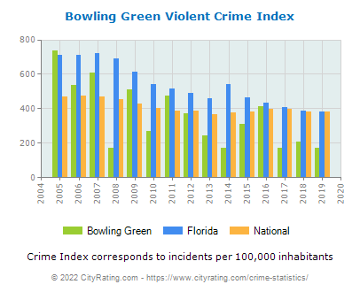 Bowling Green Violent Crime vs. State and National Per Capita