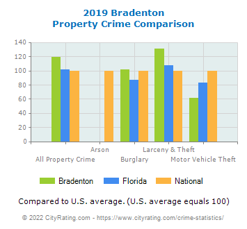 Bradenton Property Crime vs. State and National Comparison