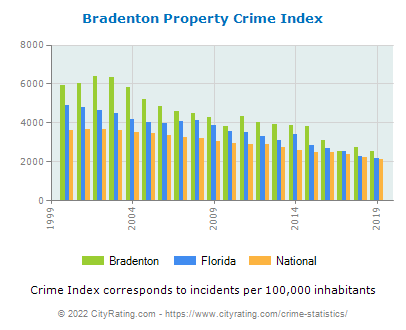 Bradenton Property Crime vs. State and National Per Capita