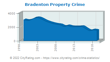 Bradenton Property Crime