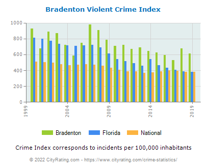 Bradenton Violent Crime vs. State and National Per Capita