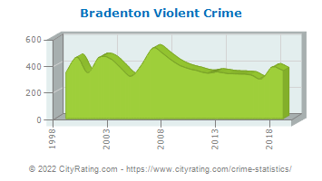 Bradenton Violent Crime