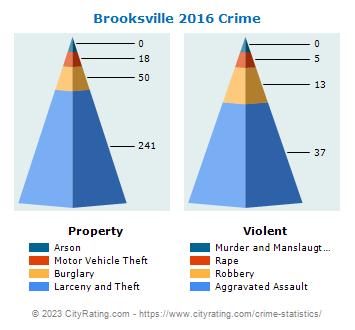 Brooksville Crime Statistics: Florida (FL) - CityRating com