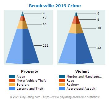 Brooksville Florida Crime Rate
