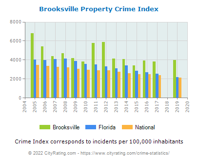 Brooksville Property Crime vs. State and National Per Capita