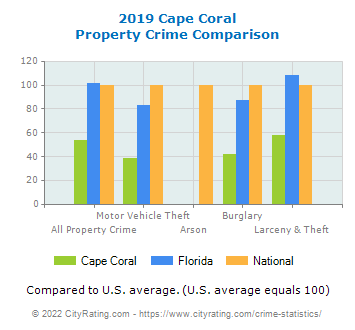 Cape Coral Property Crime vs. State and National Comparison