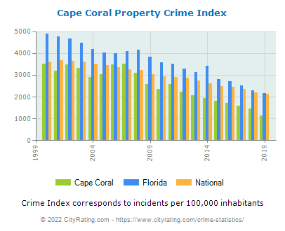Cape Coral Property Crime vs. State and National Per Capita