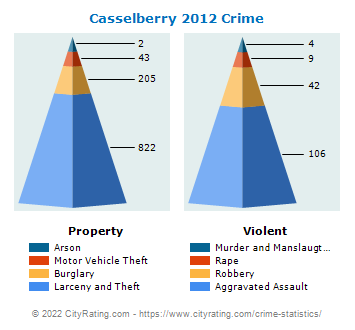 Casselberry Crime 2012