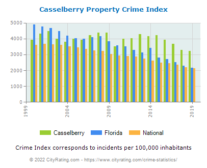 Casselberry Property Crime vs. State and National Per Capita