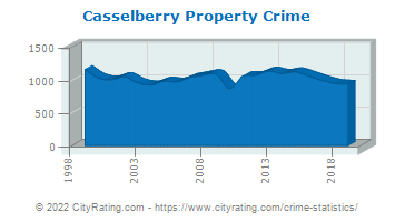 Casselberry Property Crime