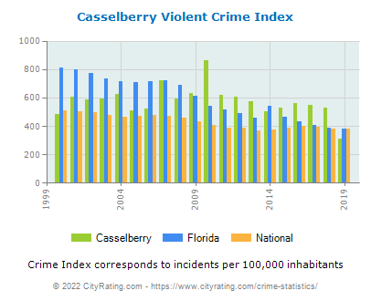 Casselberry Violent Crime vs. State and National Per Capita