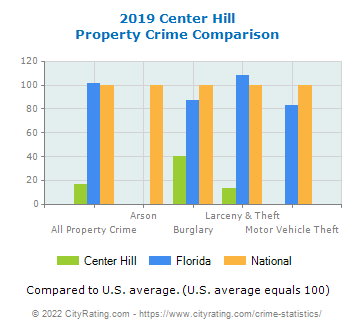 Center Hill Property Crime vs. State and National Comparison