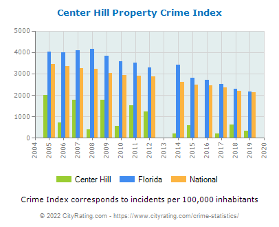 Center Hill Property Crime vs. State and National Per Capita