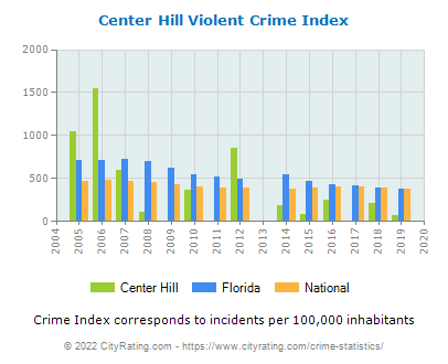Center Hill Violent Crime vs. State and National Per Capita