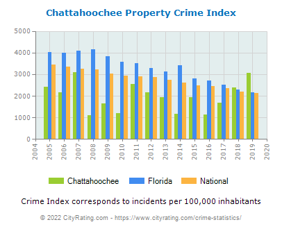 Chattahoochee Property Crime vs. State and National Per Capita