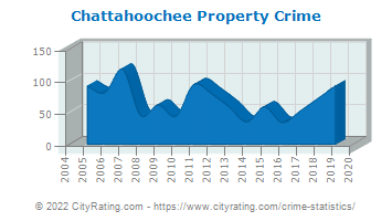 Chattahoochee Property Crime