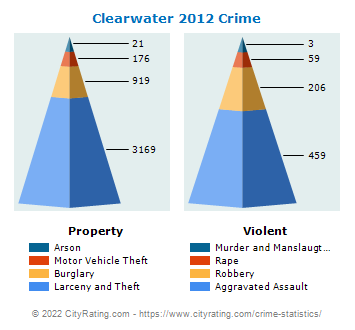 Clearwater Crime 2012
