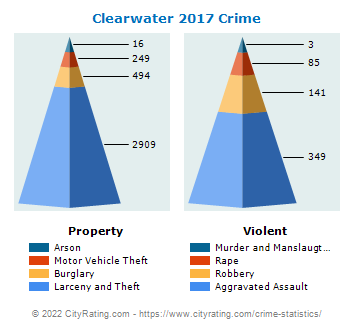 Clearwater Crime 2017