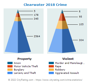 Clearwater Crime 2018