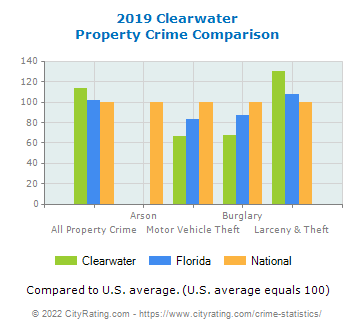 Clearwater Property Crime vs. State and National Comparison