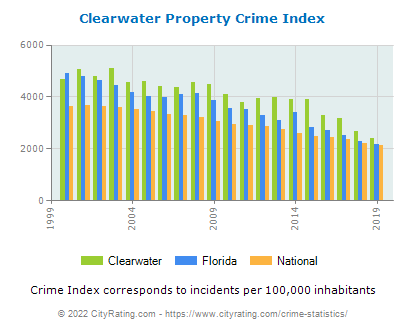 Clearwater Property Crime vs. State and National Per Capita