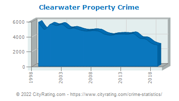 Clearwater Property Crime