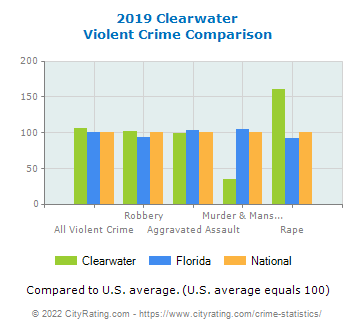 Clearwater Violent Crime vs. State and National Comparison