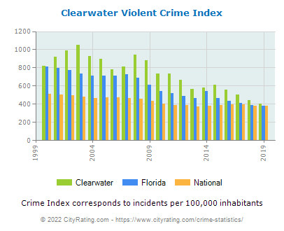 Clearwater Violent Crime vs. State and National Per Capita
