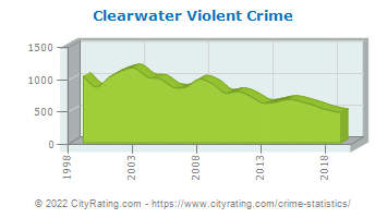 Clearwater Violent Crime