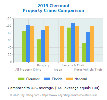 Clermont Property Crime vs. State and National Comparison