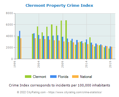 Clermont Property Crime vs. State and National Per Capita