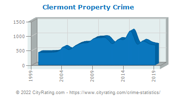 Clermont Property Crime