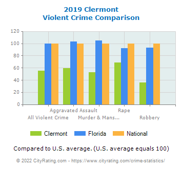 Clermont Violent Crime vs. State and National Comparison