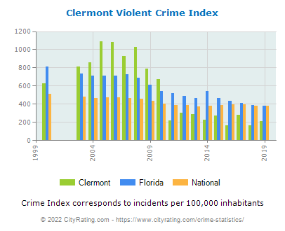 Clermont Violent Crime vs. State and National Per Capita