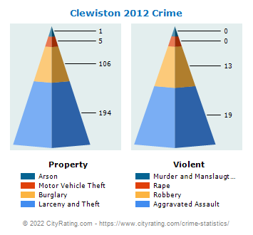 Clewiston Crime 2012