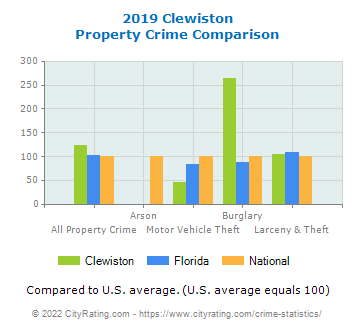 Clewiston Property Crime vs. State and National Comparison