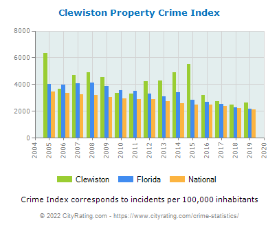 Clewiston Property Crime vs. State and National Per Capita