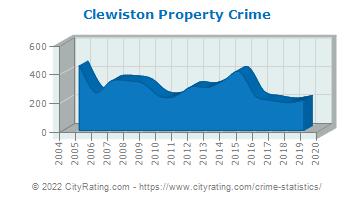 Clewiston Property Crime