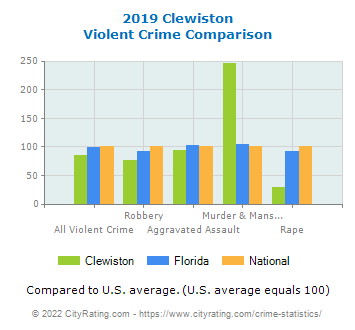 Clewiston Violent Crime vs. State and National Comparison